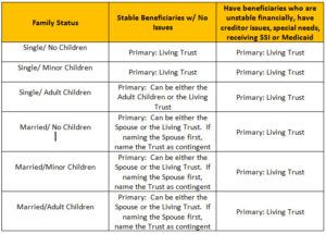 Funding a Living Trust