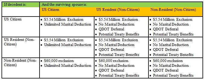 Qualified Domestic Trust QDOT benefits and exclusions