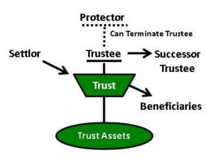 "Definition of a ""Grantor, Settlor, or Trustor"" of a Trust"