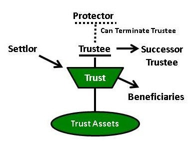 people involved in a living trust