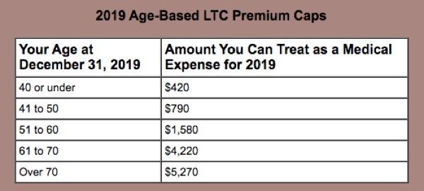 2019 age-based long term care premium caps
